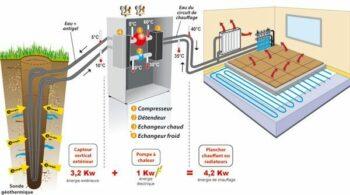 Le forage géothermique - Schéma